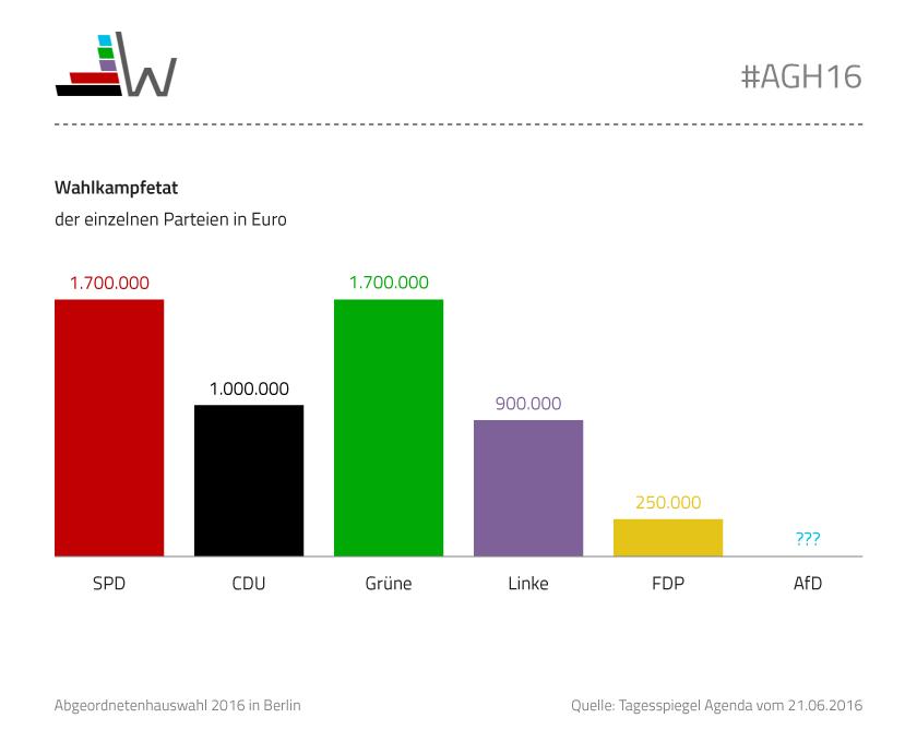 Budgets abgeordnetenhauswahl berlin 2016