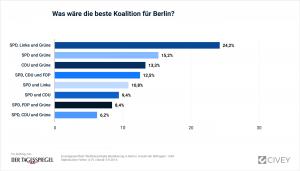 09092016_Koalition-Berlin