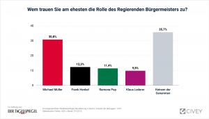 09092016_Spitzenkandidat-Berlin