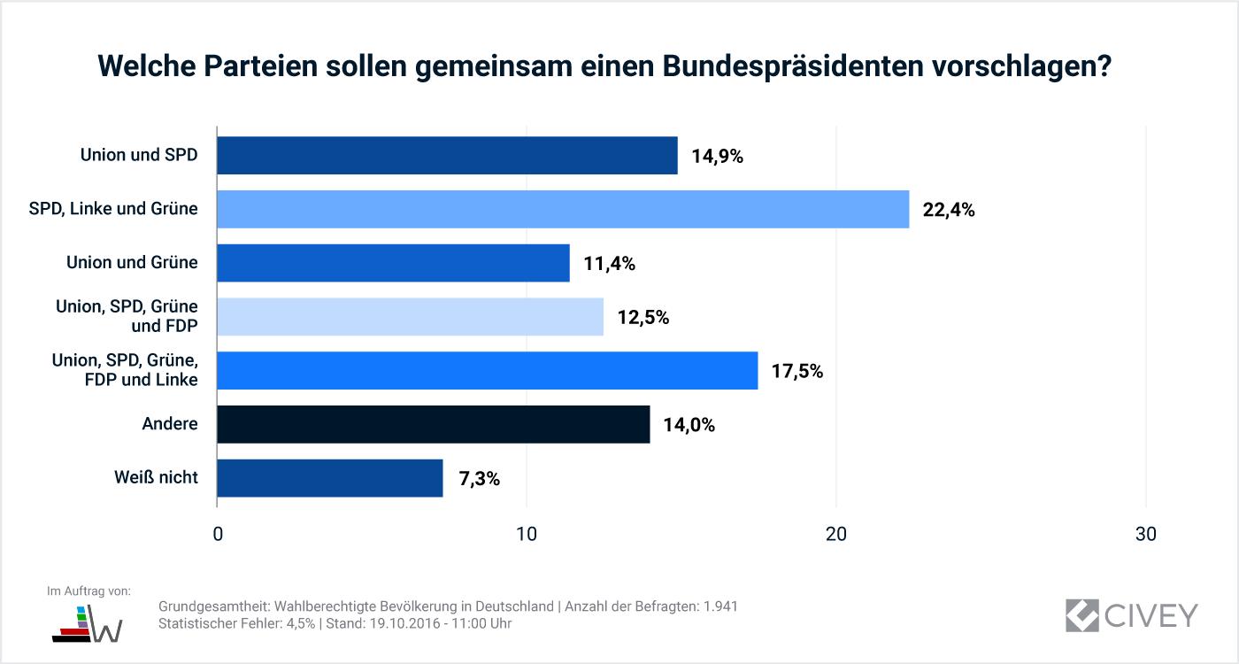 1019-Auswertung_Bundespraesident-Parteien