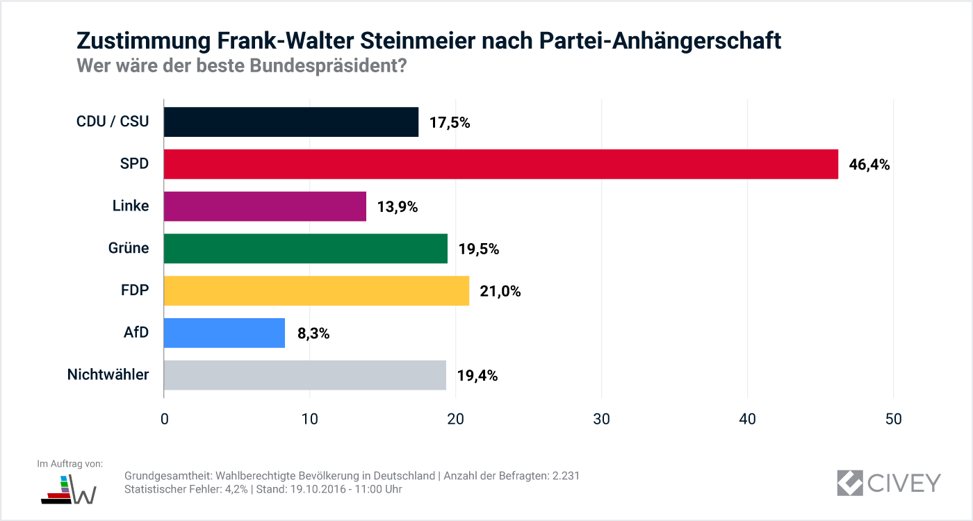 1019-Auswertung_Bundespraesident-Steinmeier