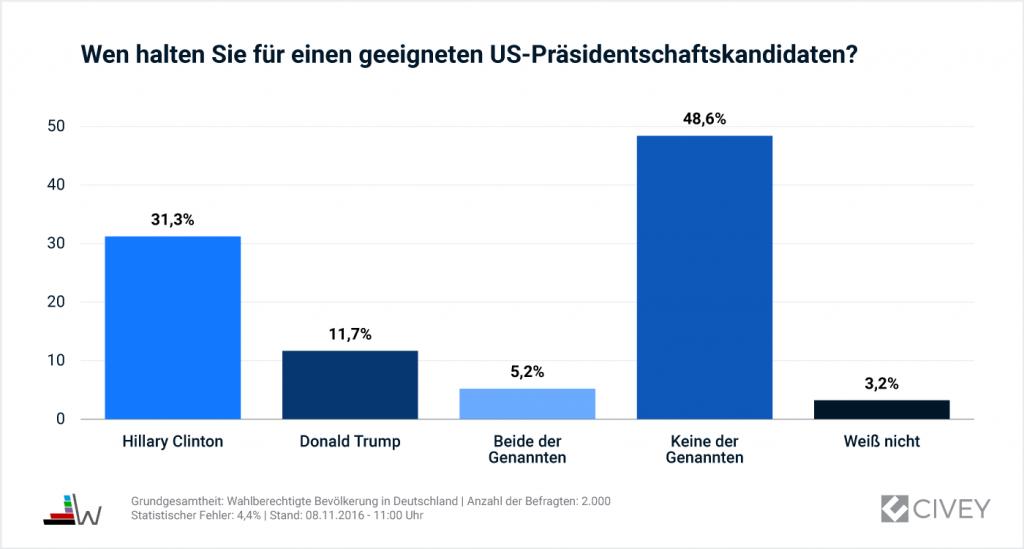 08112016-Auswertung_US-Kandidat