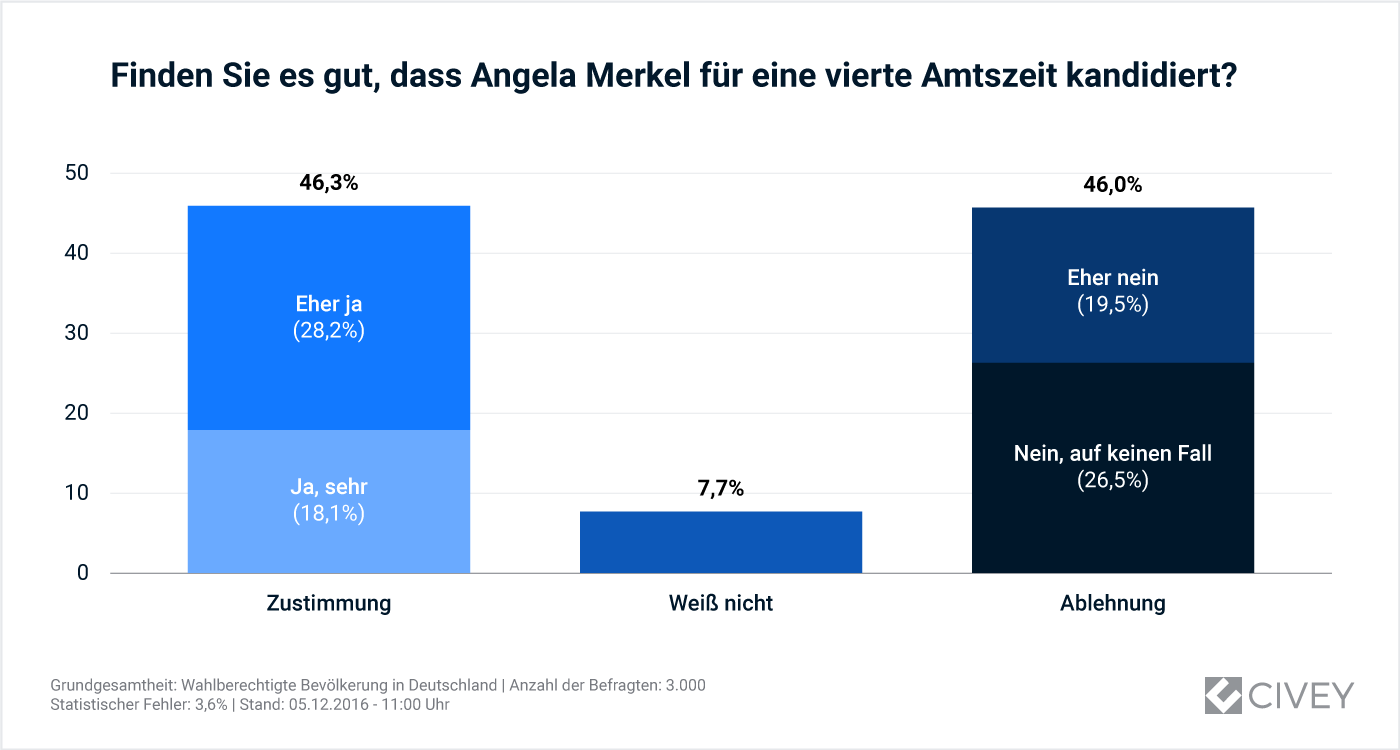Auswertung_Merkel-Kandidatur