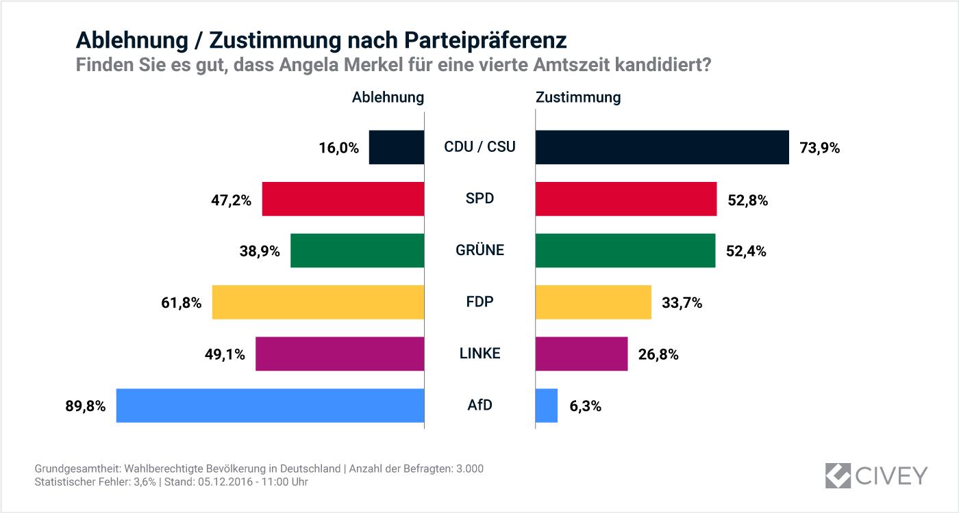 05122016-Auswertung_Merkel_Kandidatur-Partei