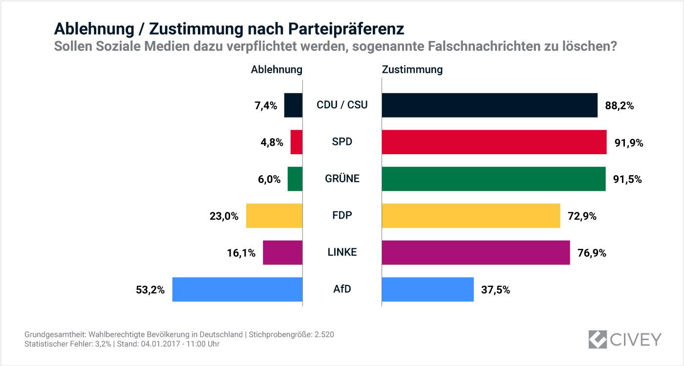 Umfrageergebnisse nach Parteipräferenz