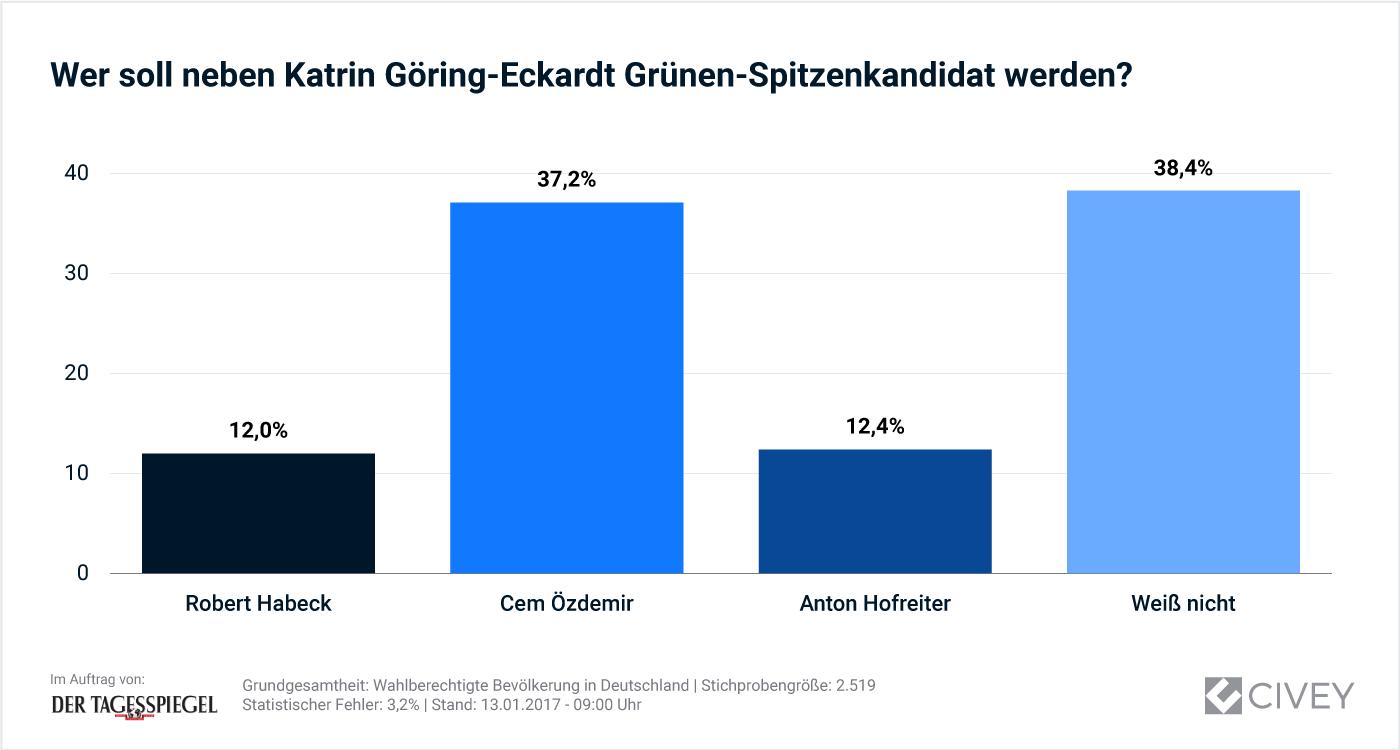 Auswertung_Gruene-Spitzenkandidat-Gesamt