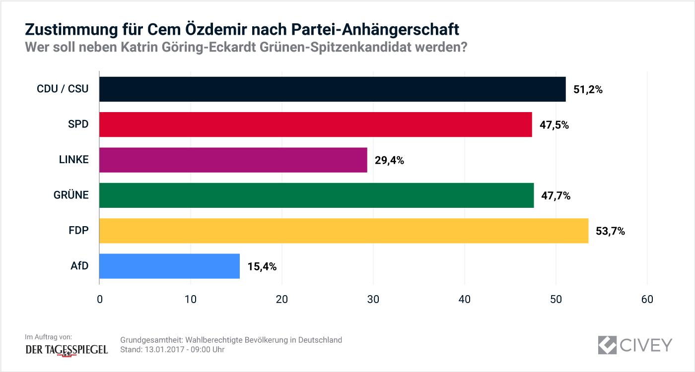 Auswertung_Gruene-Spitzenkandidat-Oezdemir-Partei