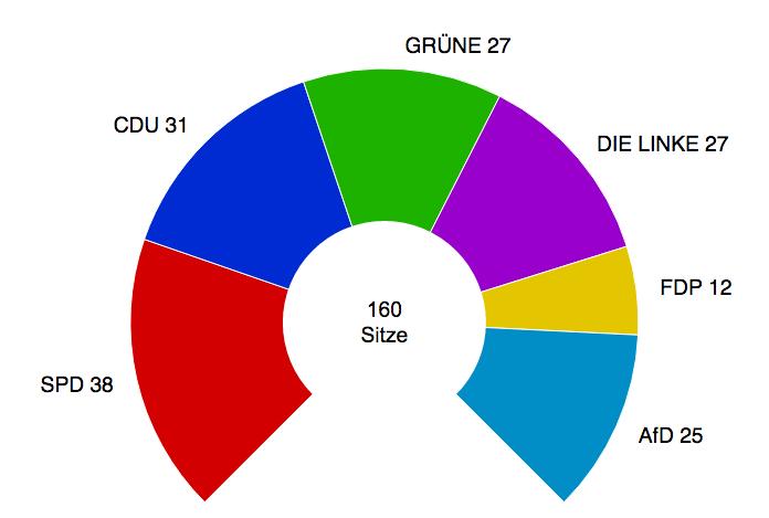 Sitzverteilung im Berliner Abgeordnetenhaus 2016