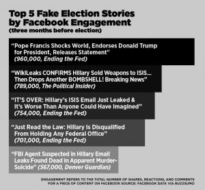 (Bild: BuzzFeed News)