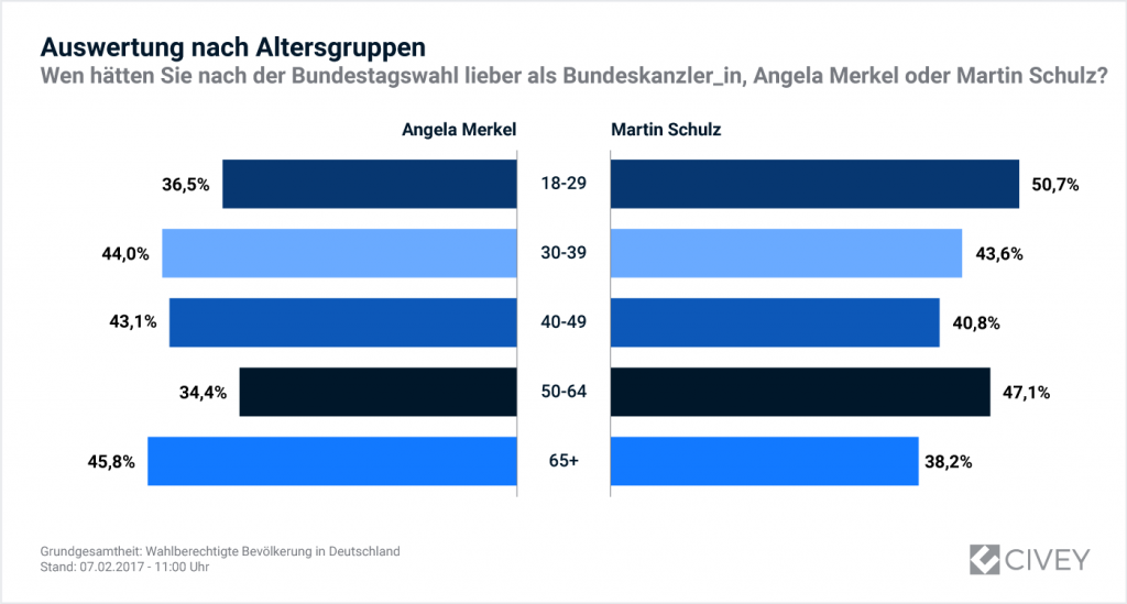 Merkel vs. Schulz nach Altersgruppen