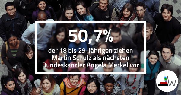 50,7 Prozent der 18 bis 29-Jährigen ziehen Martin Schulz als nächsten Bundeskanzler Angela Merkel vor