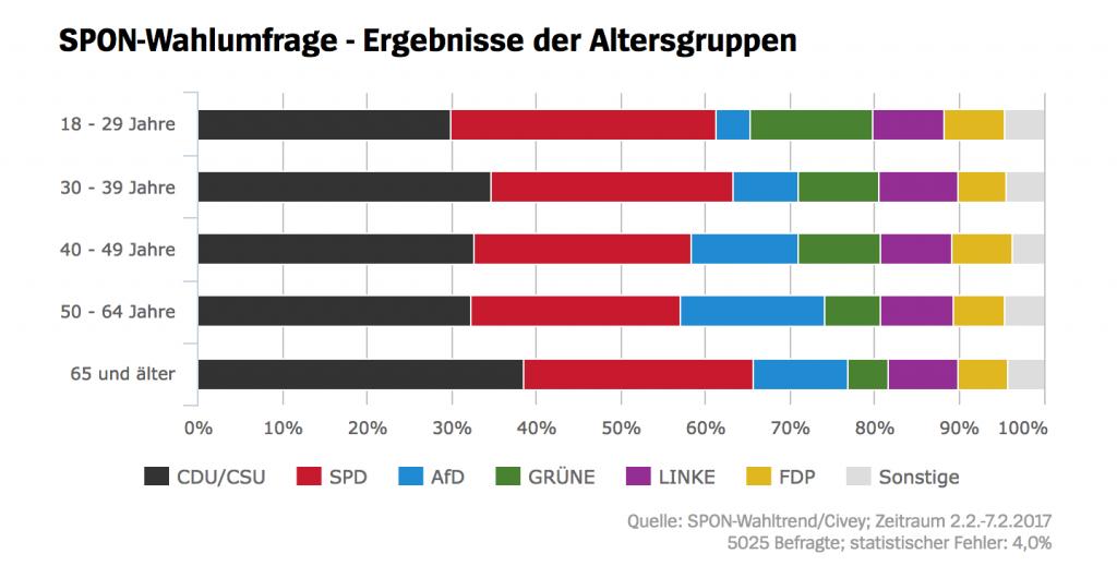 SPON Wahltrend nach Altersgruppen