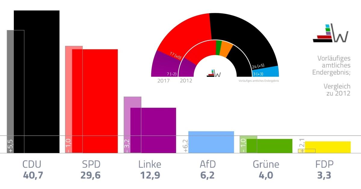 Ergebnis Saarland