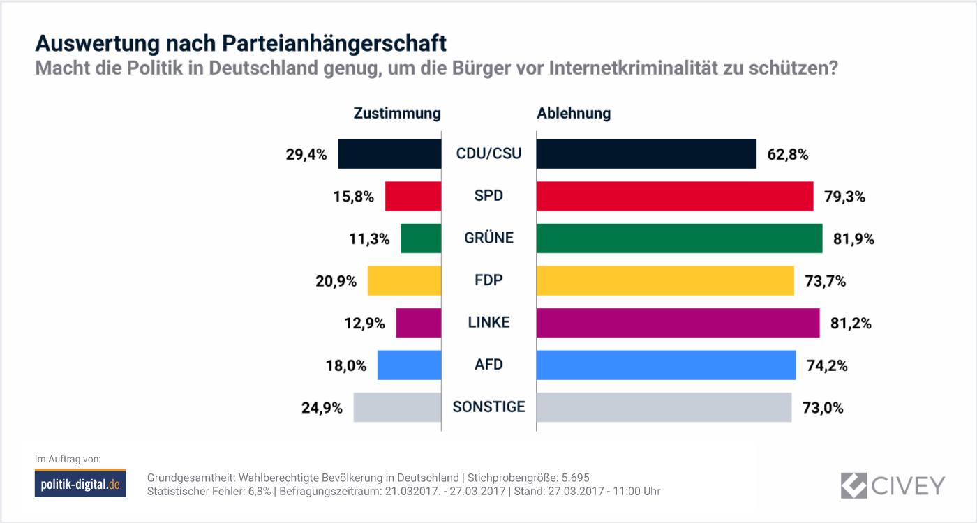 Auuswerung nach Parteizugehörigkeit: Macht die Politik in Deutschland genug, um die Bürger vor Internetkriminalität zu schützen?